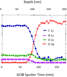 XPS depth profile of polymide using the GCIB graph