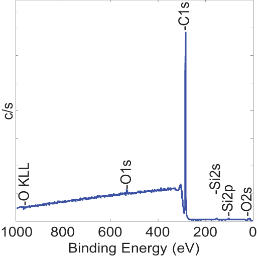 Before modification binding energy graph