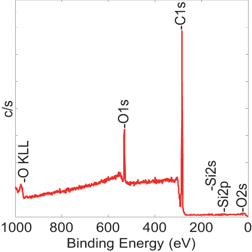 After modification binding energy graph
