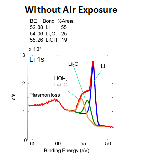 Without air exposure graph