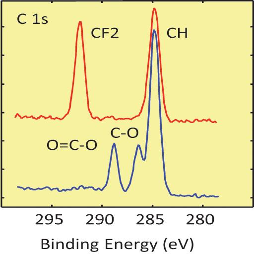 Carbon 1s Spectra
