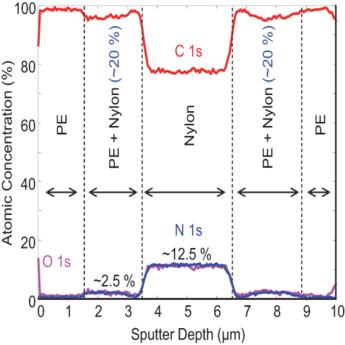 Polymer Film Depth Profiling - XPS