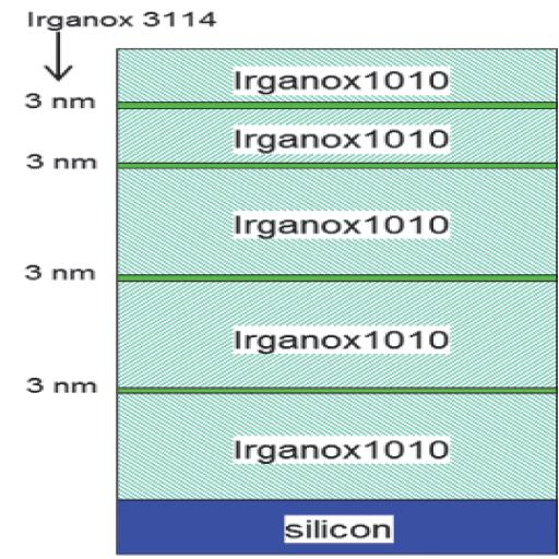 Thin delta layers of Irganox display
