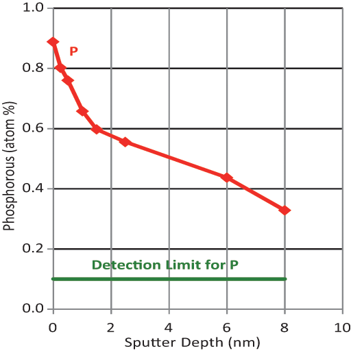 Auger sputter depth profile