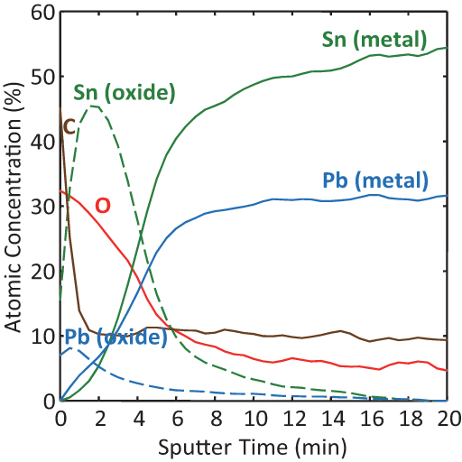 XPS sputter depth profile