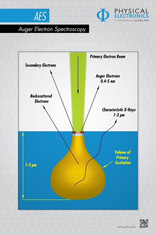Auger electron spectroscopy diagram