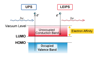 UPS & LEIPS Energy Diagram