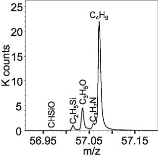 M/Z Graph