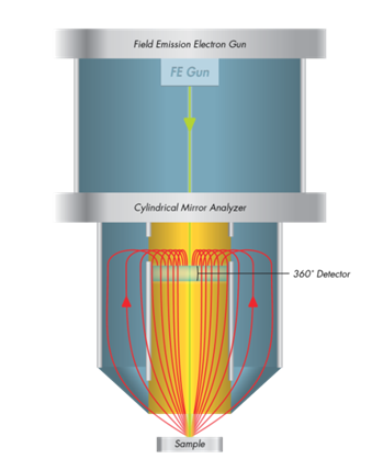Cylindrical Mirror Analyzer With Coaxial Field Emission Electron Gun