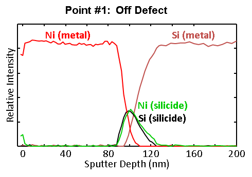 A Graph Showcasing Off Defect