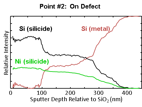 A graph Showcasing On Defect