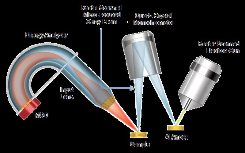 Micro-focused scanning X-ray source equipment