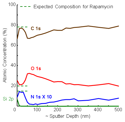 organic thin film analysis