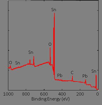 Solder bump analysis