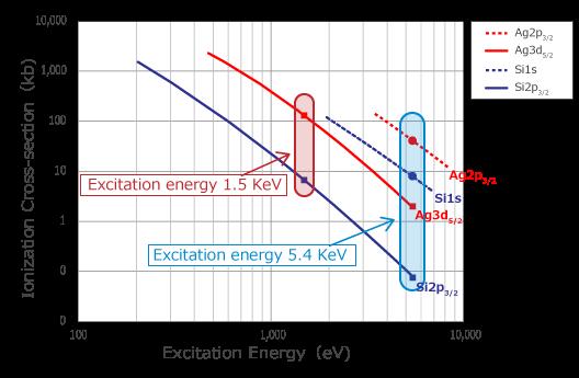 Quantes (XPS/HAXPES) Surface Analysis Instrument