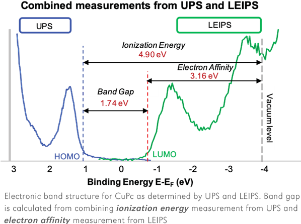 UPS and LEIPS measurement of electronic band for CuPc