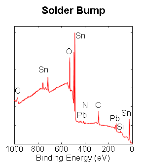 Solder Bump Analysis
