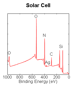 Solar Cell Analysis