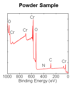 Powder Sample Analysis