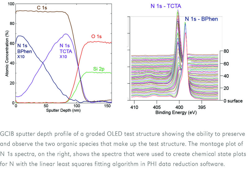 GCIB Sputter Depth Profile of OLED