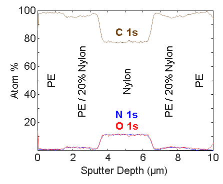 Sputter Depth Profile