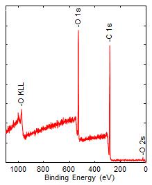 Micro Sphere Analysis